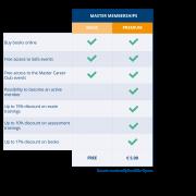 master memberships